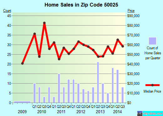 Zip code 50025 (Audubon, Iowa) real estate house value trends