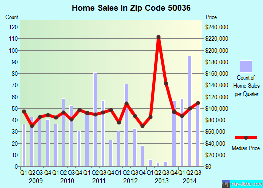 Zip code 50036 (Boone, Iowa) real estate house value trends