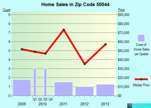 Zip code 50044 (Bussey, Iowa) real estate house value trends
