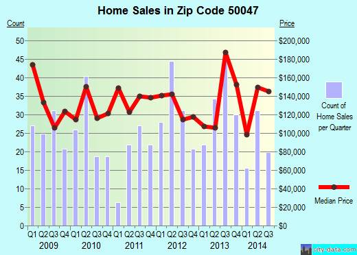 Zip code 50047 (Carlisle, Iowa) real estate house value trends