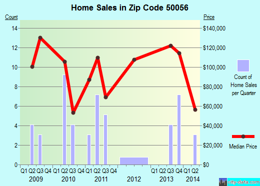 Zip code 50056 (Colo, Iowa) real estate house value trends