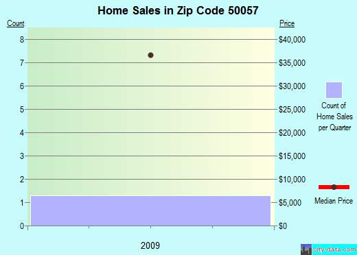 Zip code 50057 (, Iowa) real estate house value trends