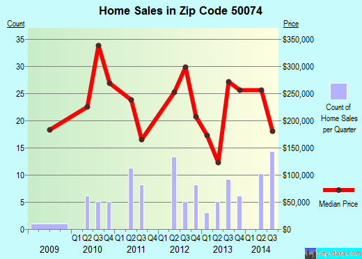 50074 Zip Code (Sun Valley Lake, Iowa) Profile - homes
