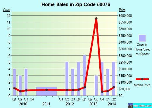 Zip code 50076 (Exira, Iowa) real estate house value trends