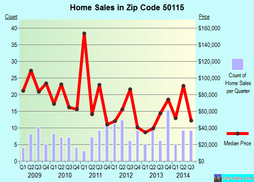 Zip code 50115 (Guthrie Center, Iowa) real estate house value trends