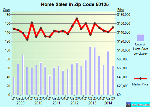 Zip code 50125 (Indianola, Iowa) real estate house value trends