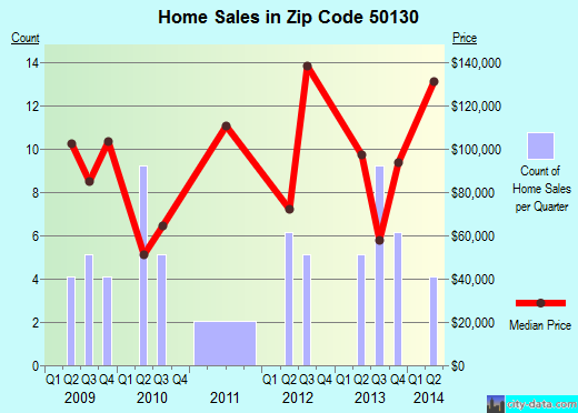Zip code 50130 (Jewell Junction, Iowa) real estate house value trends