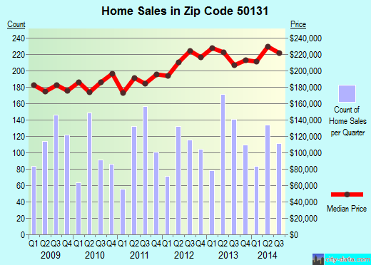 Zip code 50131 (JOHNSTON, Iowa) real estate house value trends