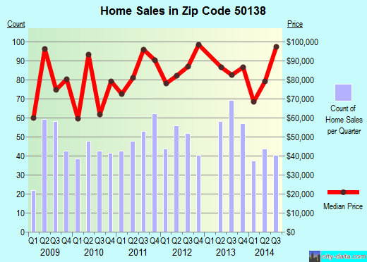 Zip code 50138 (Knoxville, Iowa) real estate house value trends