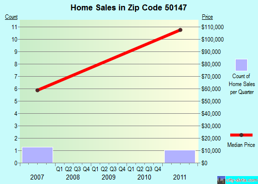 Zip code 50147 (Lineville, Iowa) real estate house value trends