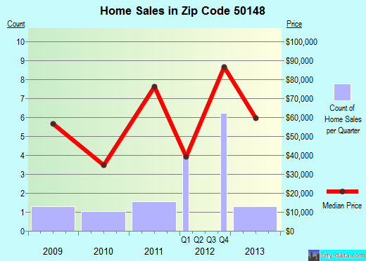 Zip code 50148 (Liscomb, Iowa) real estate house value trends