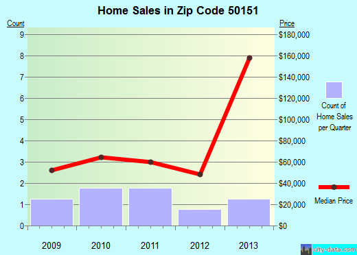 Zip code 50151 (Lucas, Iowa) real estate house value trends