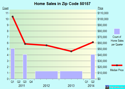 Zip code 50157 (Malcom, Iowa) real estate house value trends