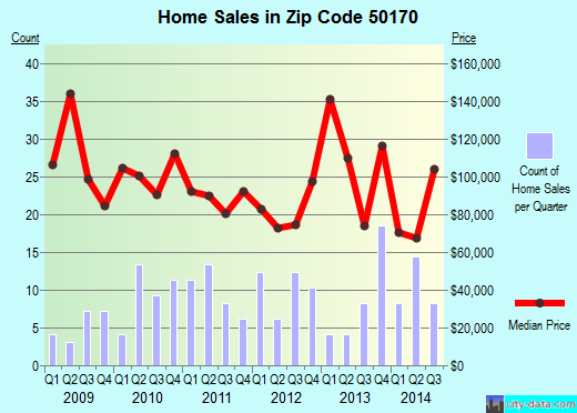 Zip code 50170 (Monroe, Iowa) real estate house value trends