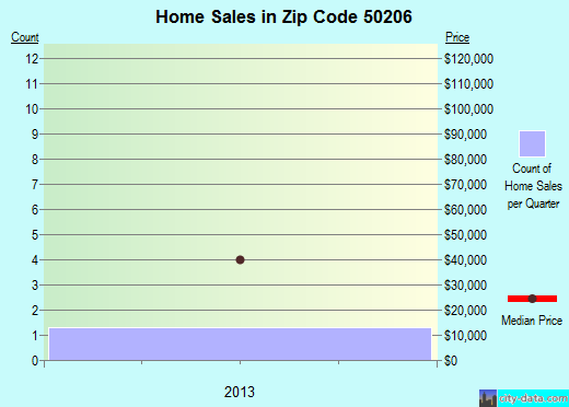 Zip code 50206 (New Providence, Iowa) real estate house value trends