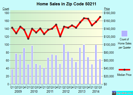 Zip code 50211 (Norwalk, Iowa) real estate house value trends