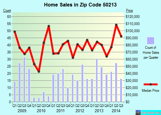 Zip code 50213 (Osceola, Iowa) real estate house value trends
