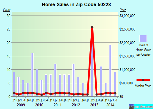 Zip code 50228 (Prairie City, Iowa) real estate house value trends