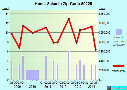 Zip code 50229 (PROLE, Iowa) real estate house value trends