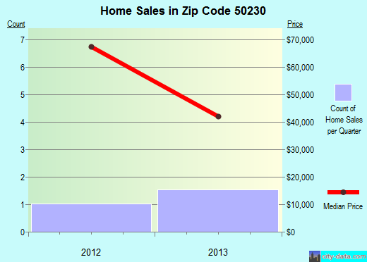 Zip code 50230 (Radcliffe, Iowa) real estate house value trends