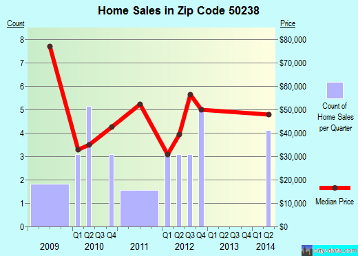 Zip code 50238 (Russell, Iowa) real estate house value trends