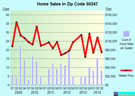 Zip code 50247 (State Center, Iowa) real estate house value trends