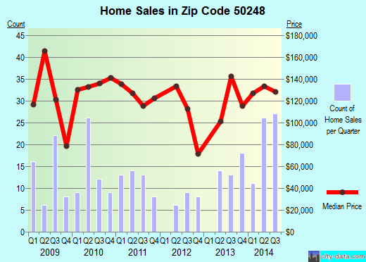 Zip code 50248 (Story City, Iowa) real estate house value trends