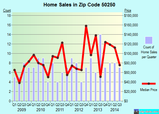 Zip code 50250 (Stuart, Iowa) real estate house value trends