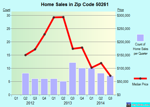 Zip code 50261 (VAN METER, Iowa) real estate house value trends