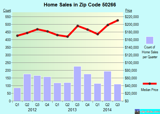 Zip code 50266 (West Des Moines, Iowa) real estate house value trends
