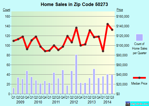 Zip code 50273 (Winterset, Iowa) real estate house value trends