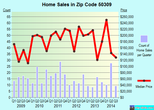 Zip code 50309 (Des Moines, Iowa) real estate house value trends