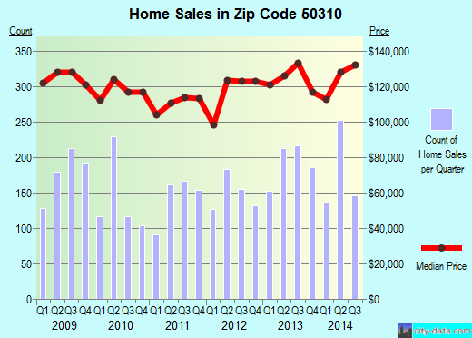 Zip code 50310 (Des Moines, Iowa) real estate house value trends