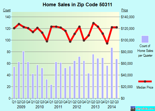 Zip code 50311 (Des Moines, Iowa) real estate house value trends
