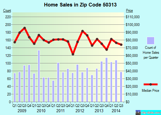 Zip code 50313 (Des Moines, Iowa) real estate house value trends