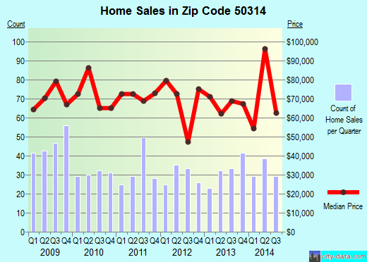 Zip code 50314 (DES MOINES, Iowa) real estate house value trends