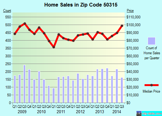 Zip code 50315 (Des Moines, Iowa) real estate house value trends