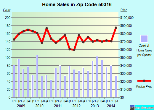 Zip code 50316 (Des Moines, Iowa) real estate house value trends