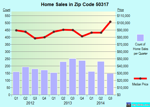 Zip code 50317 (Des Moines, Iowa) real estate house value trends