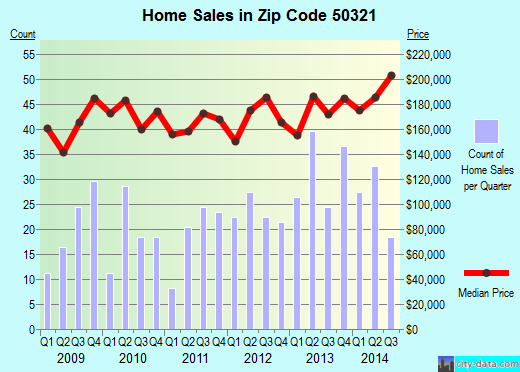Zip code 50321 (DES MOINES, Iowa) real estate house value trends