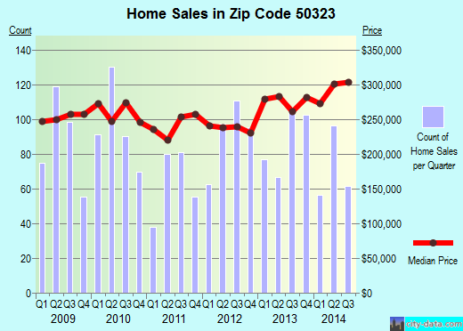 Zip code 50323 (Urbandale, Iowa) real estate house value trends