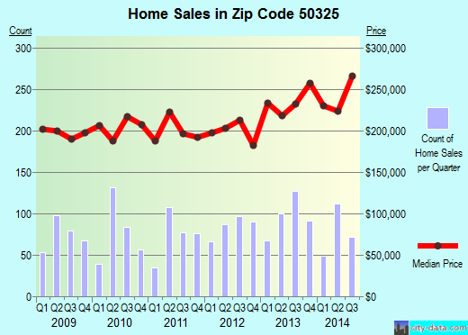 Zip code 50325 (CLIVE, Iowa) real estate house value trends