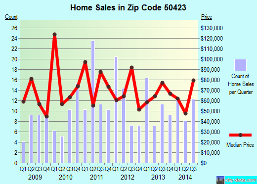 Zip code 50423 (Britt, Iowa) real estate house value trends