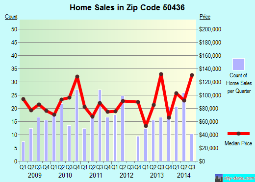 Zip code 50436 (Forest City, Iowa) real estate house value trends