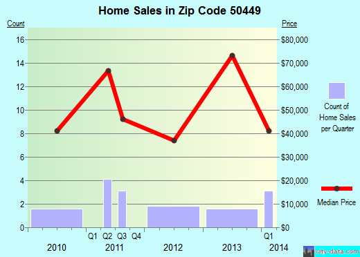 Zip code 50449 (Klemme, Iowa) real estate house value trends