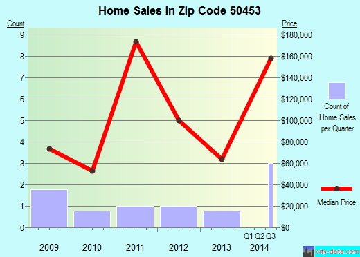 Zip code 50453 (Leland, Iowa) real estate house value trends