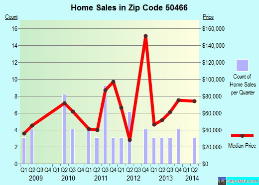 Zip code 50466 (Riceville, Iowa) real estate house value trends
