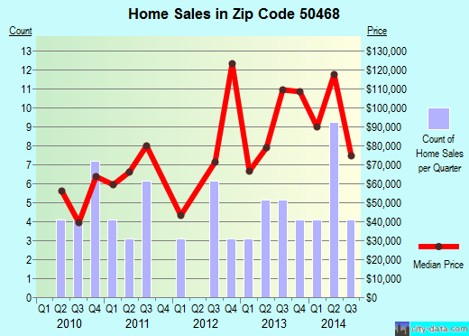 Zip code 50468 (Roseville, Iowa) real estate house value trends