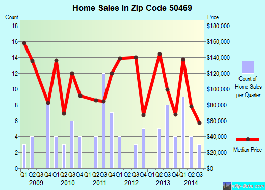 Zip code 50469 (Rockwell, Iowa) real estate house value trends