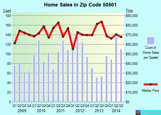 Zip code 50501 (Fort Dodge, Iowa) real estate house value trends
